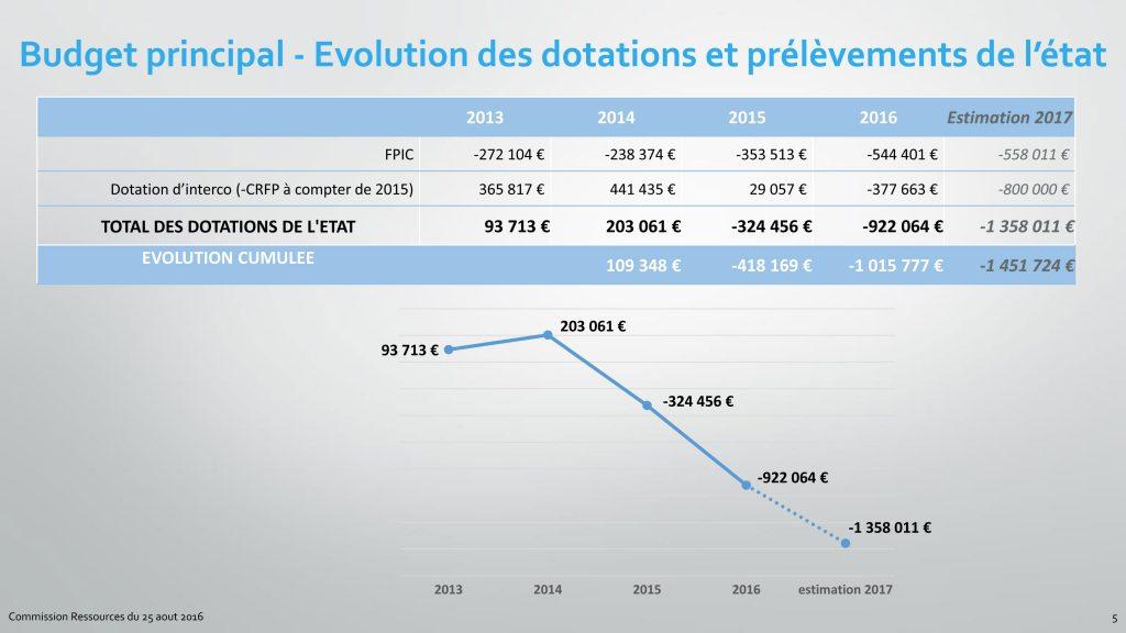 Présentation-des-comptes-administratifs-provisoires-de-2016-Vdef-5